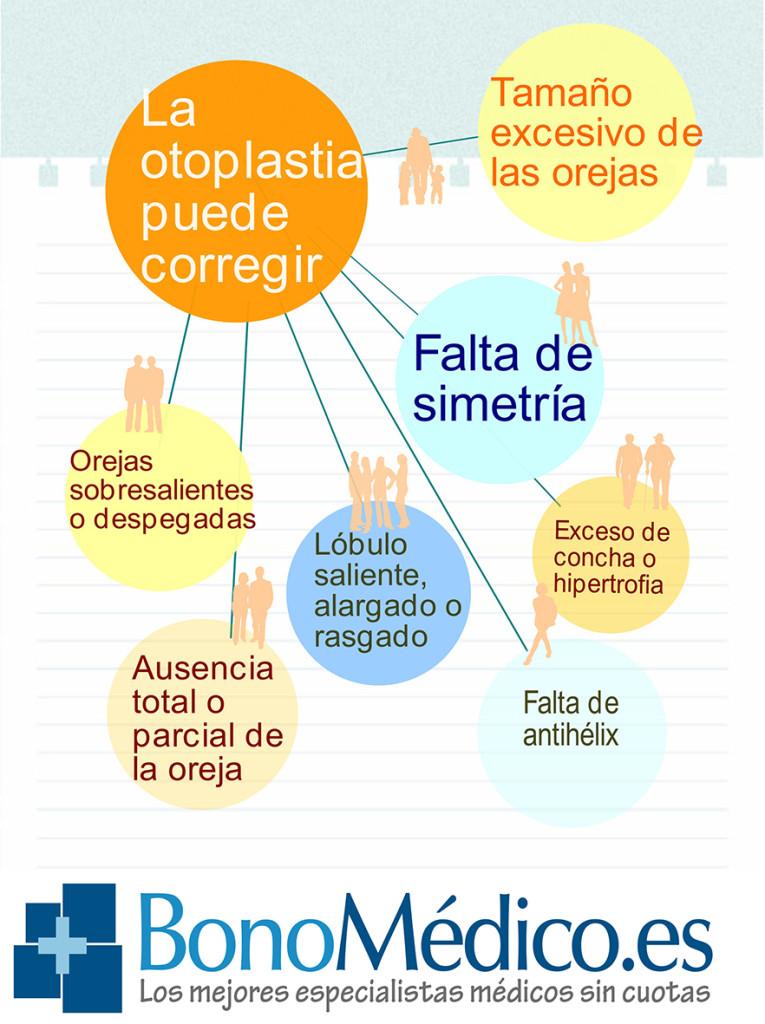 tipos orejas otoplastia infografía